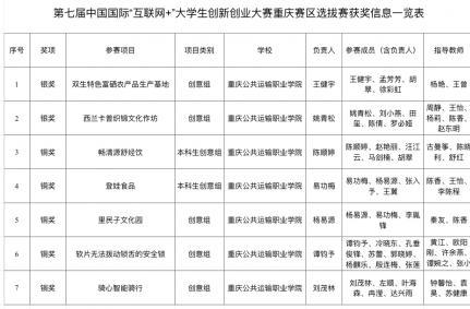 """喜报!重庆运输职院在第七届中国国际""""互联网+""""大学生创新创业大赛重庆赛区中收获2银5铜"""